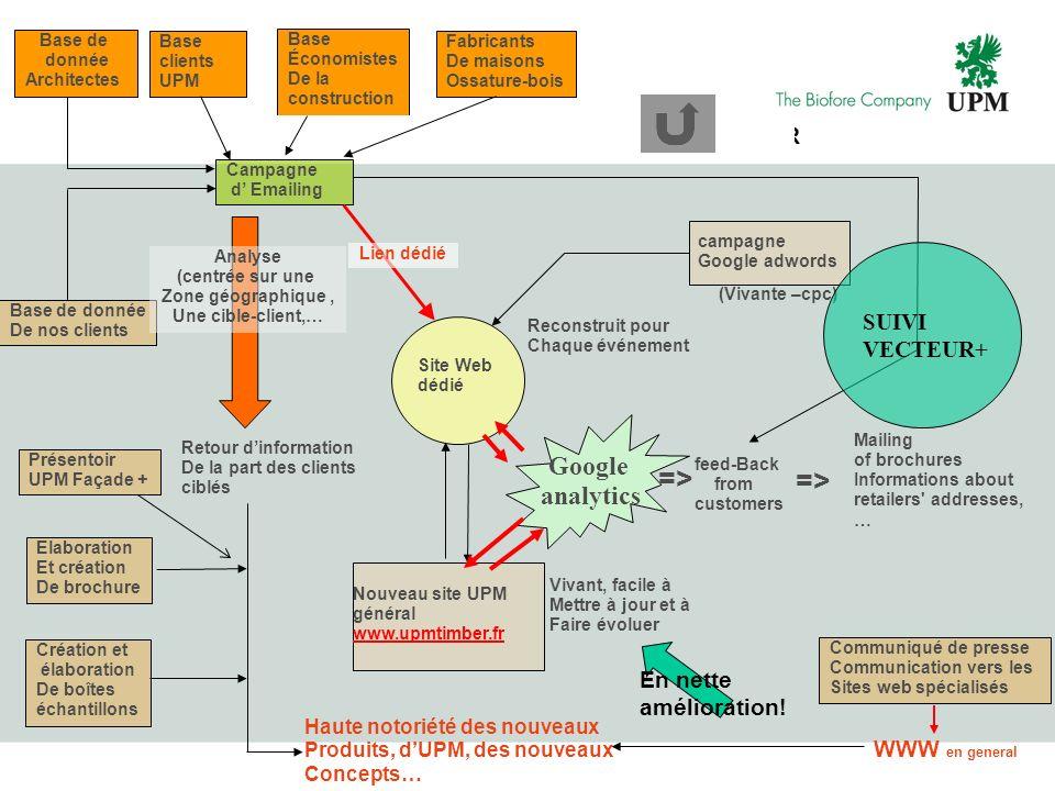 PROPOSITION – Plan de développement – UPM FACADE+ COULEUR Site Web dédié campagne Google adwords (Vivante –cpc) Nouveau site UPM général www.upmtimber