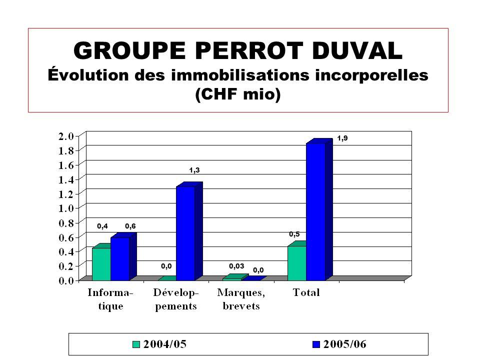 GROUPE PERROT DUVAL Évolution des immobilisations incorporelles (CHF mio) 1,3 0,03 0,0 0,5 0,0 1,9 0,60,4
