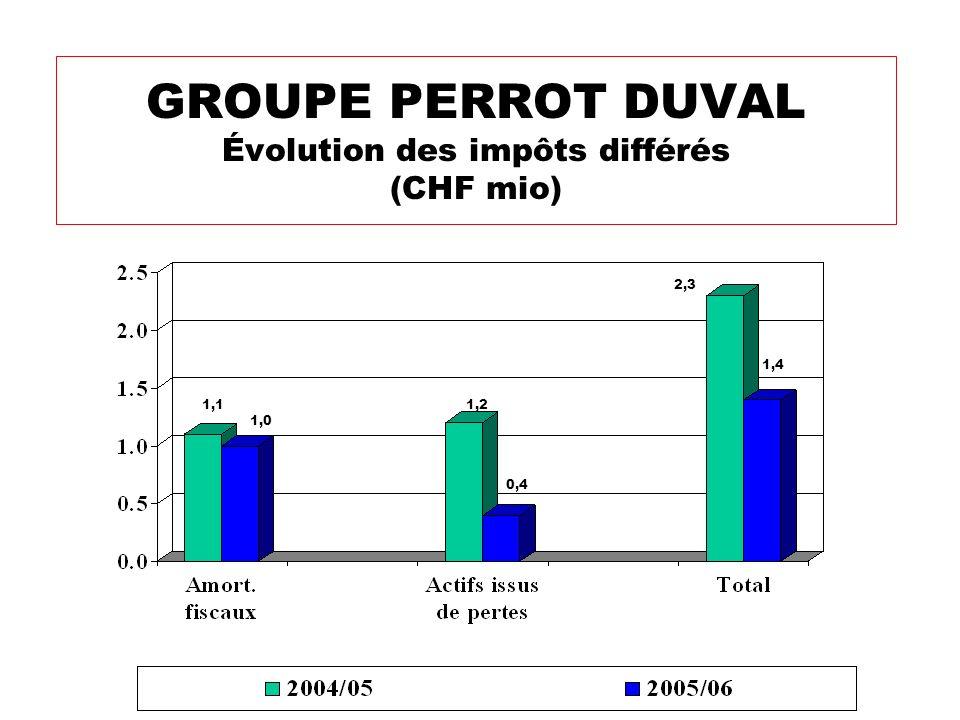 GROUPE PERROT DUVAL Évolution des impôts différés (CHF mio) 0,4 2,3 1,4 1,2 1,0 1,1