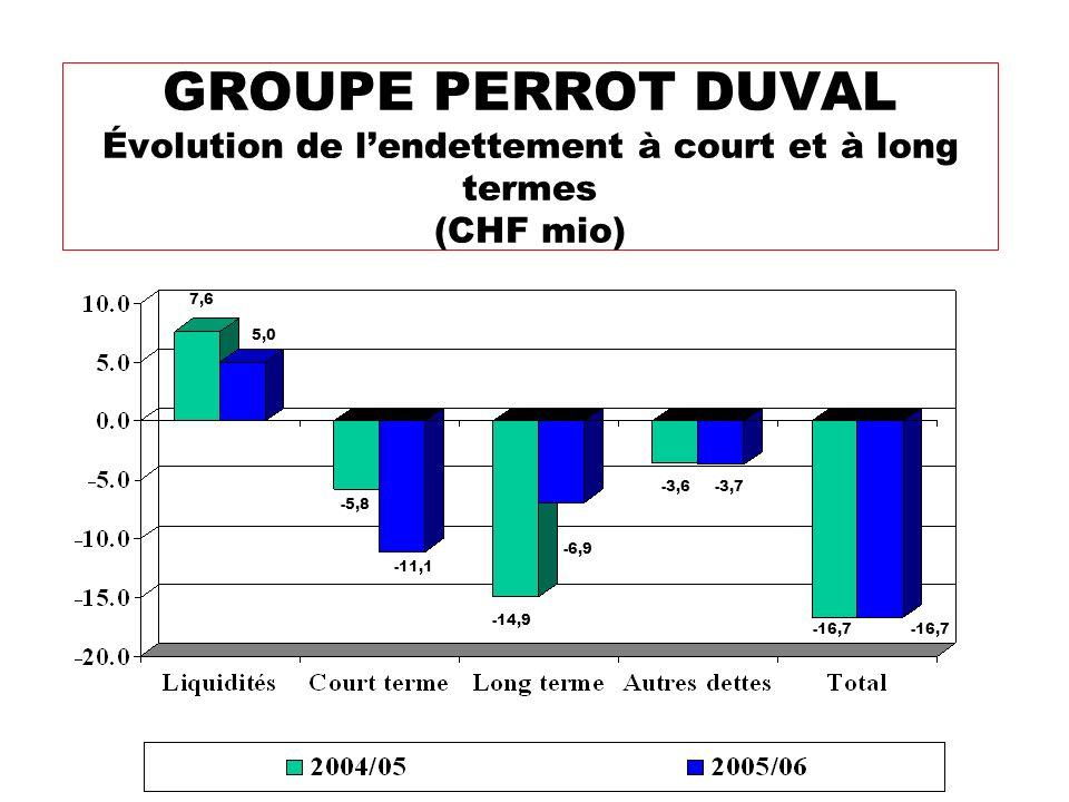 GROUPE PERROT DUVAL Évolution de lendettement à court et à long termes (CHF mio) -6,9 -3,6 -14,9 -11,1 -5,8 5,0 7,6 -3,7 -16,7