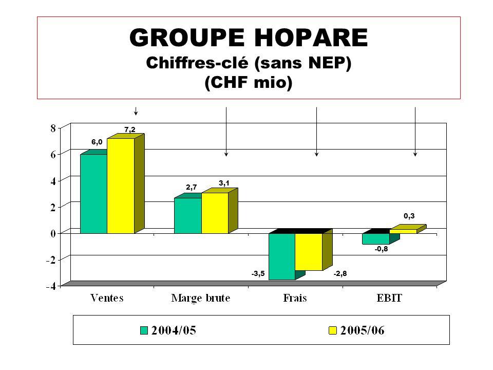 GROUPE HOPARE Chiffres-clé (sans NEP) (CHF mio) -2,8 -0,8 -3,5 3,1 2,7 7,2 6,0 0,3