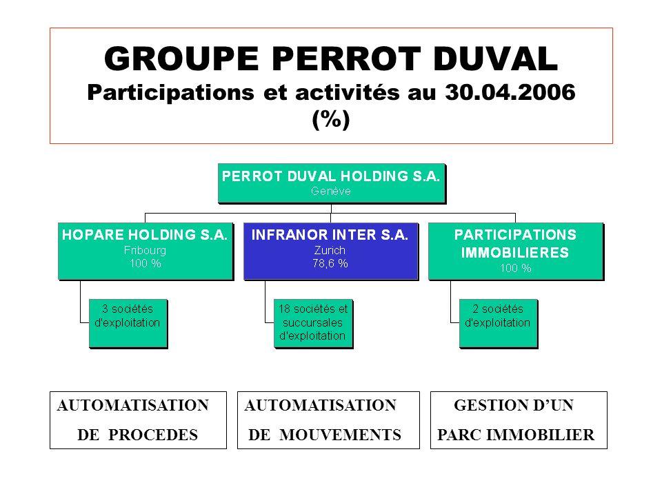 GROUPE PERROT DUVAL Participations et activités au 30.04.2006 (%) AUTOMATISATION DE MOUVEMENTS AUTOMATISATION DE PROCEDES GESTION DUN PARC IMMOBILIER