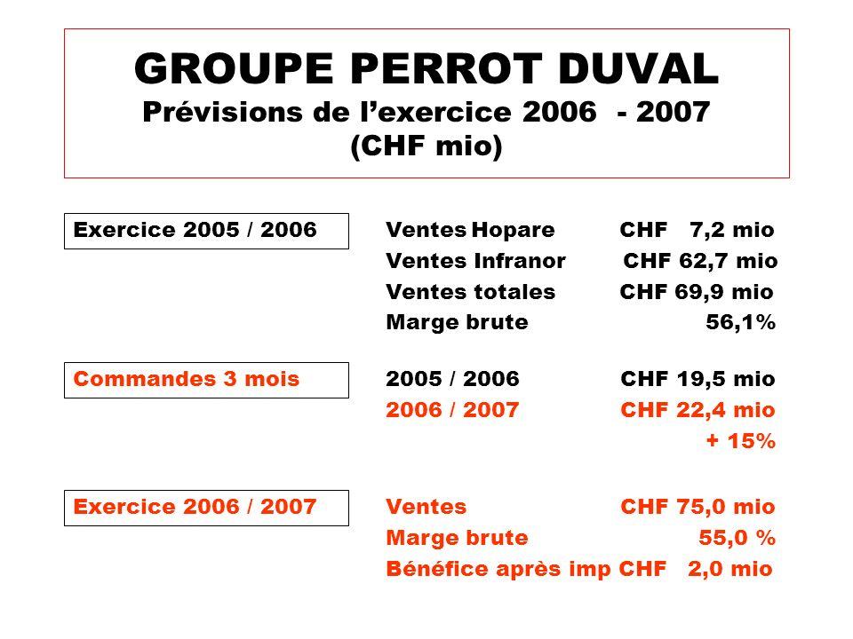 Exercice 2005 / 2006 GROUPE PERROT DUVAL Prévisions de lexercice 2006 - 2007 (CHF mio) VentesHopare CHF 7,2 mio Ventes Infranor CHF 62,7 mio Ventes to
