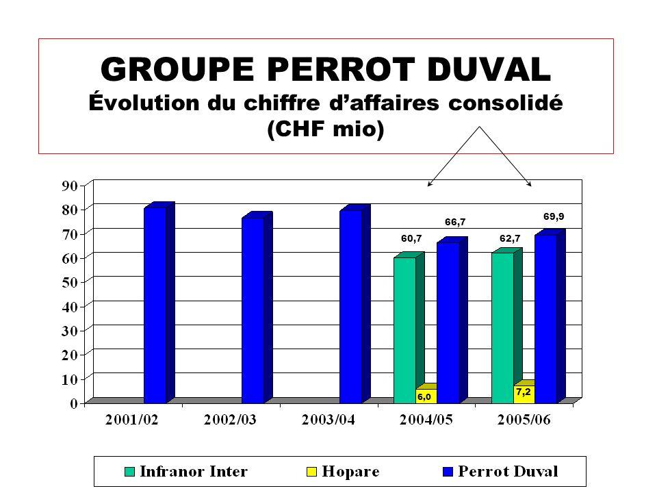 GROUPE PERROT DUVAL Évolution du chiffre daffaires consolidé (CHF mio) 60,7 6,0 62,7 66,7 7,2 69,9