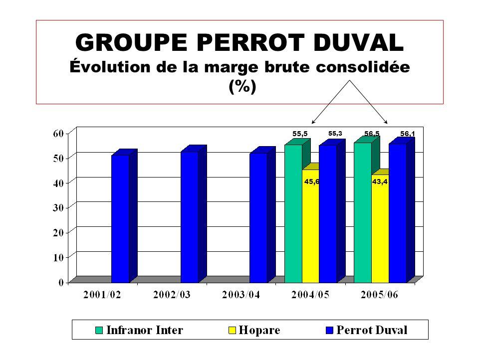 GROUPE PERROT DUVAL Évolution de la marge brute consolidée (%) 55,5 45,6 55,3 56,5 43,4 56,1
