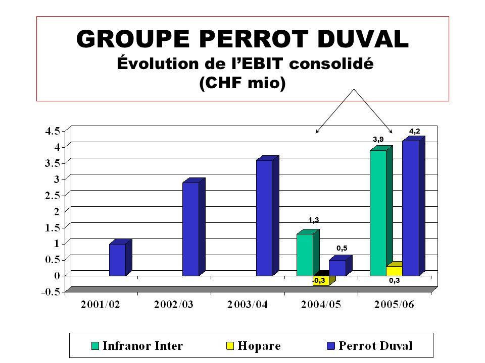 GROUPE PERROT DUVAL Évolution de lEBIT consolidé (CHF mio) 1,3 0,5 3,9 0,3 4,2 -0,3
