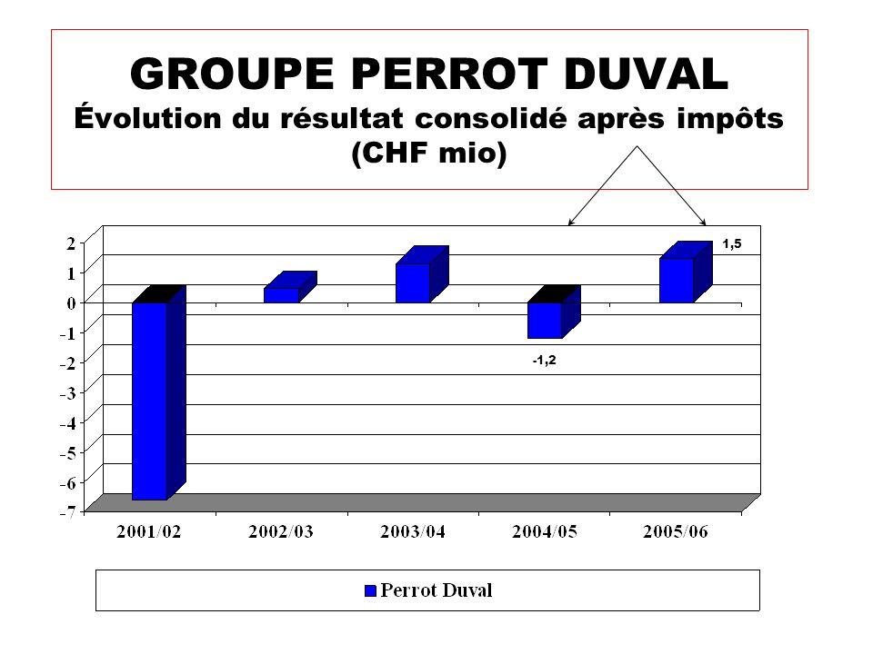 GROUPE PERROT DUVAL Évolution du résultat consolidé après impôts (CHF mio) 1,5 -1,2