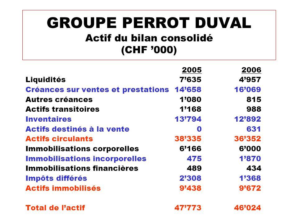 2005 2006 Liquidités 7635 4957 Créances sur ventes et prestations1465816069 Autres créances 1080 815 Actifs transitoires 1168 988 Inventaires137941289