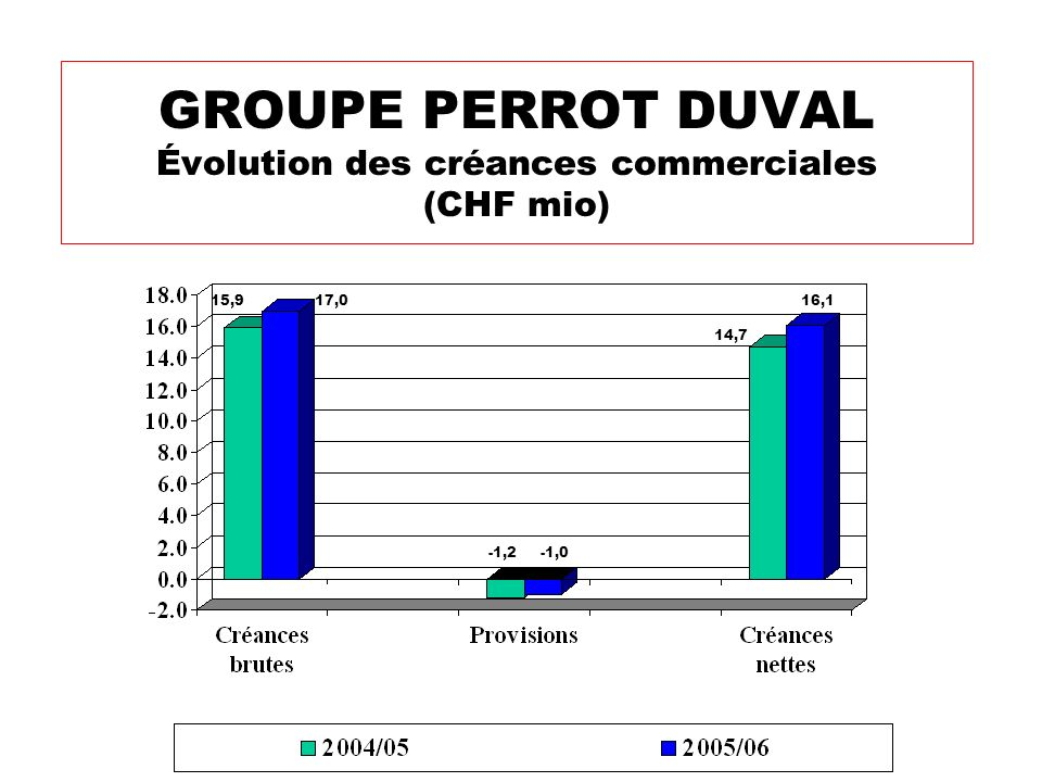GROUPE PERROT DUVAL Évolution des inventaires (CHF mio) 3,4 6,5 4,6 -2,2 2,6 -1,7 13,812,9 6,6 6,9