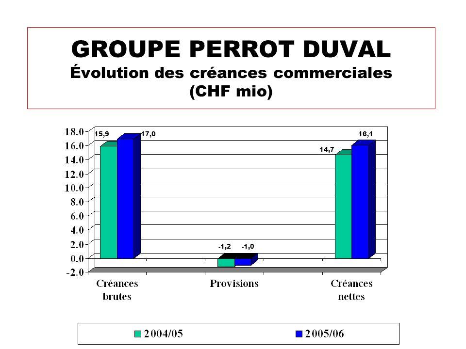 GROUPE PERROT DUVAL Évolution des créances commerciales (CHF mio) -1,0 14,7 16,1 -1,2 17,015,9