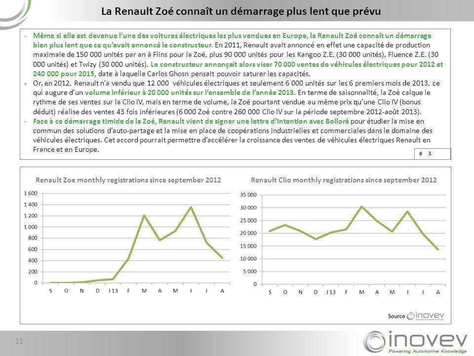 # -Même si elle est devenue lune des voitures électriques les plus vendues en Europe, la Renault Zoé connaît un démarrage bien plus lent que ce quavait annoncé le constructeur.