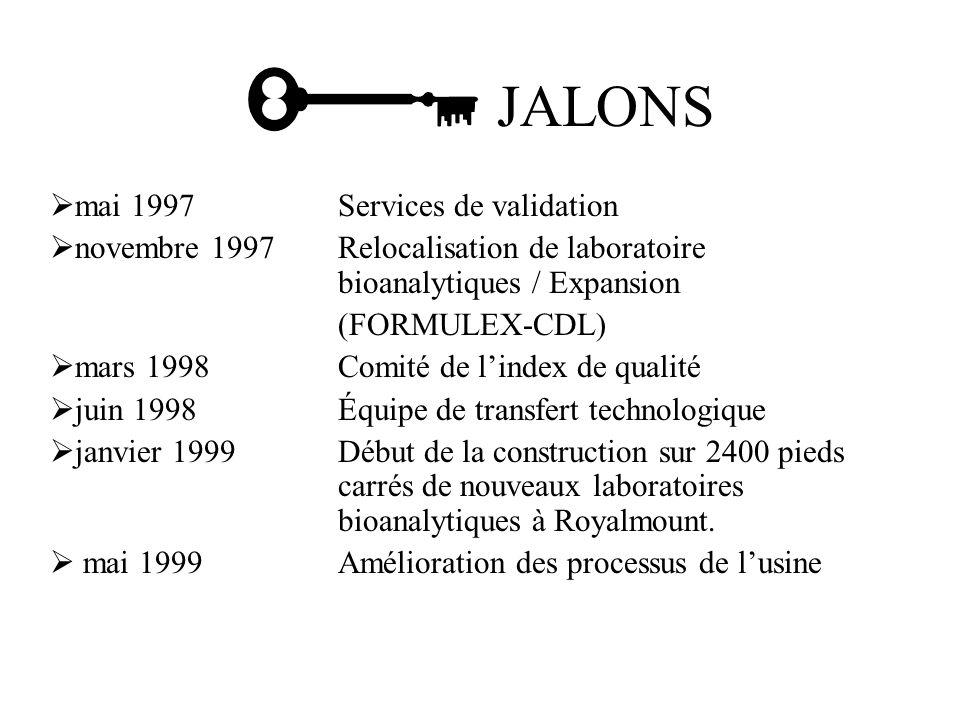 mai 1997Services de validation novembre 1997Relocalisation de laboratoire bioanalytiques / Expansion (FORMULEX-CDL) mars 1998Comité de lindex de qualité juin 1998Équipe de transfert technologique janvier 1999Début de la construction sur 2400 pieds carrés de nouveaux laboratoires bioanalytiques à Royalmount.