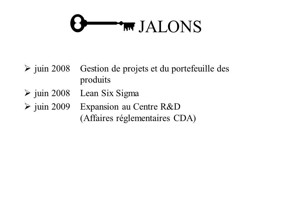 juin 2008Gestion de projets et du portefeuille des produits juin 2008Lean Six Sigma juin 2009Expansion au Centre R&D (Affaires réglementaires CDA) JALONS