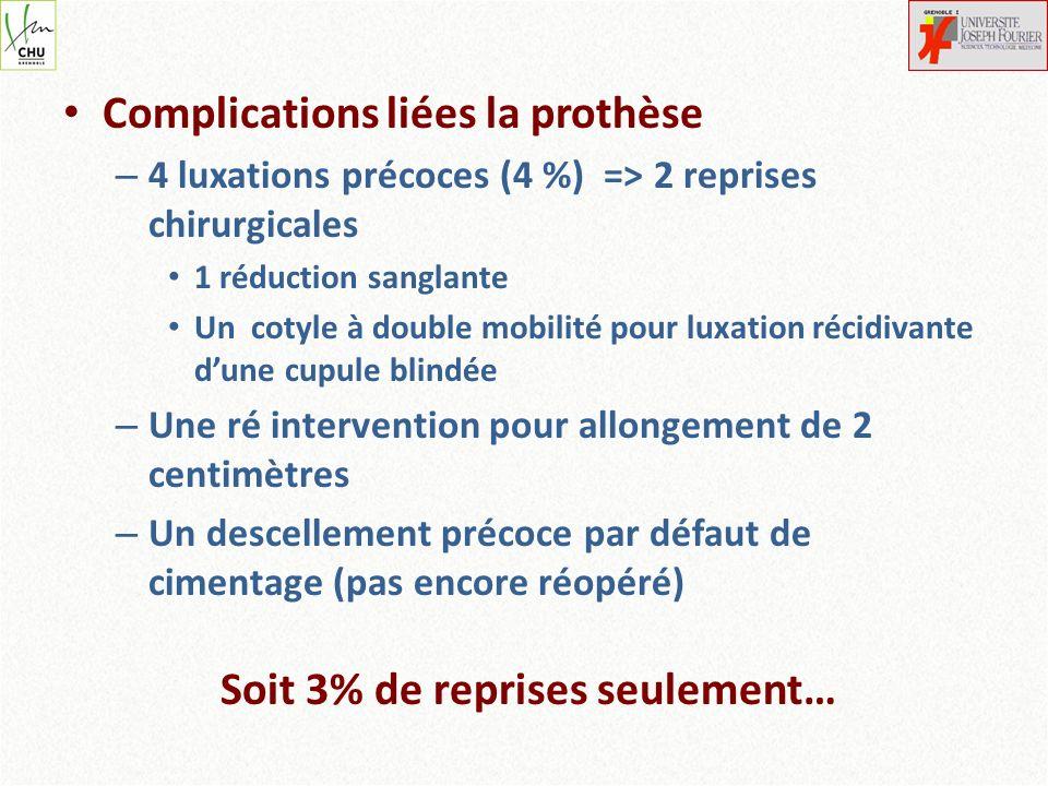 Complications liées la prothèse – 4 luxations précoces (4 %) => 2 reprises chirurgicales 1 réduction sanglante Un cotyle à double mobilité pour luxati