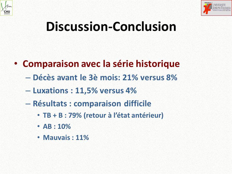 Discussion-Conclusion Comparaison avec la série historique – Décès avant le 3è mois: 21% versus 8% – Luxations : 11,5% versus 4% – Résultats : compara