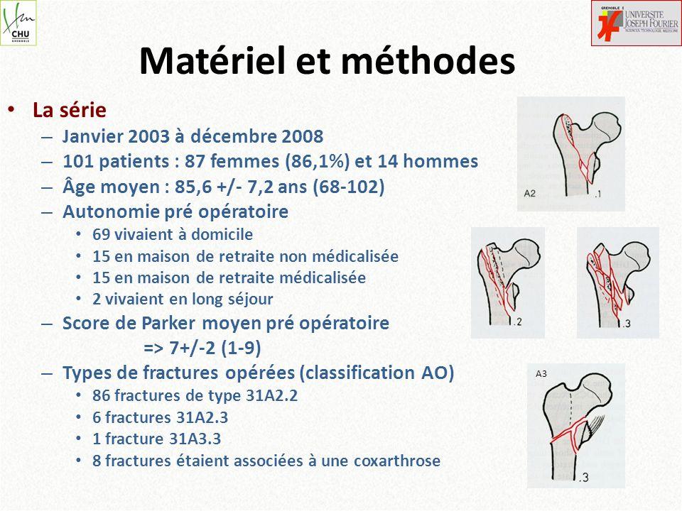 – Comorbidités +++ Cardiaques, locomotrices, neurologiques – Délai moyen de prise en charge 2+/-1,65 jours (0-9) Médiane à 2 jours – 90% opérés par des chirurgiens juniors – Prothèse utilisée Reconstruction cimentée : 95% TSF® (SERF) Cupule blindée dans 93% des cas – Voie postéro-latérale dans tous les cas – Ostéosynthèse du grand trochanter dans 84% des cas (hauban et/ou cerclages)