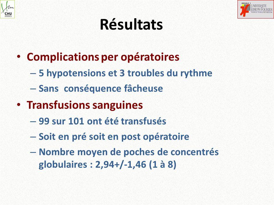 Résultats Complications per opératoires – 5 hypotensions et 3 troubles du rythme – Sans conséquence fâcheuse Transfusions sanguines – 99 sur 101 ont é