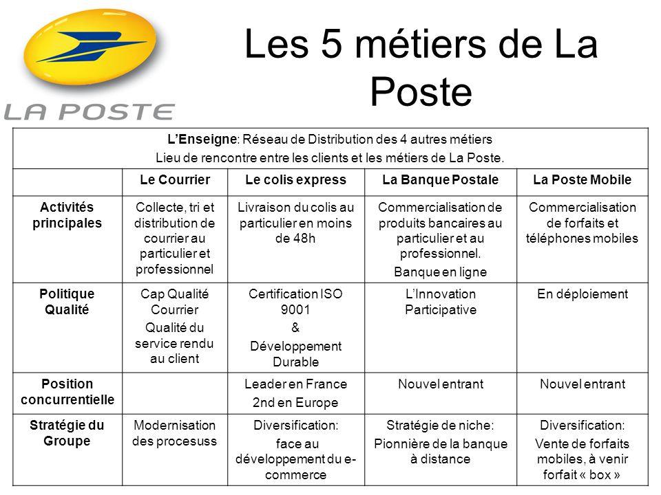 Les 5 métiers de La Poste LEnseigne: Réseau de Distribution des 4 autres métiers Lieu de rencontre entre les clients et les métiers de La Poste. Le Co