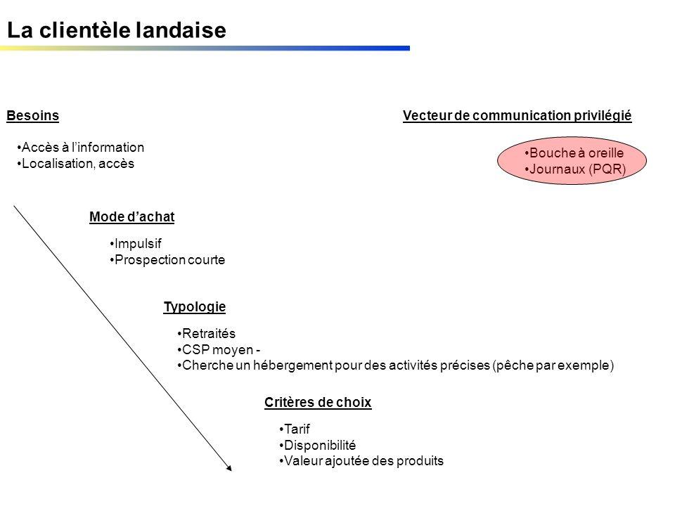 La clientèle landaise Besoins Mode dachat Typologie Critères de choix Vecteur de communication privilégié Accès à linformation Localisation, accès Imp