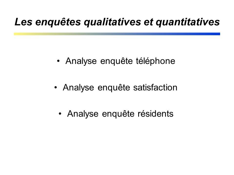 Les enquêtes qualitatives et quantitatives Analyse enquête téléphone Analyse enquête satisfaction Analyse enquête résidents