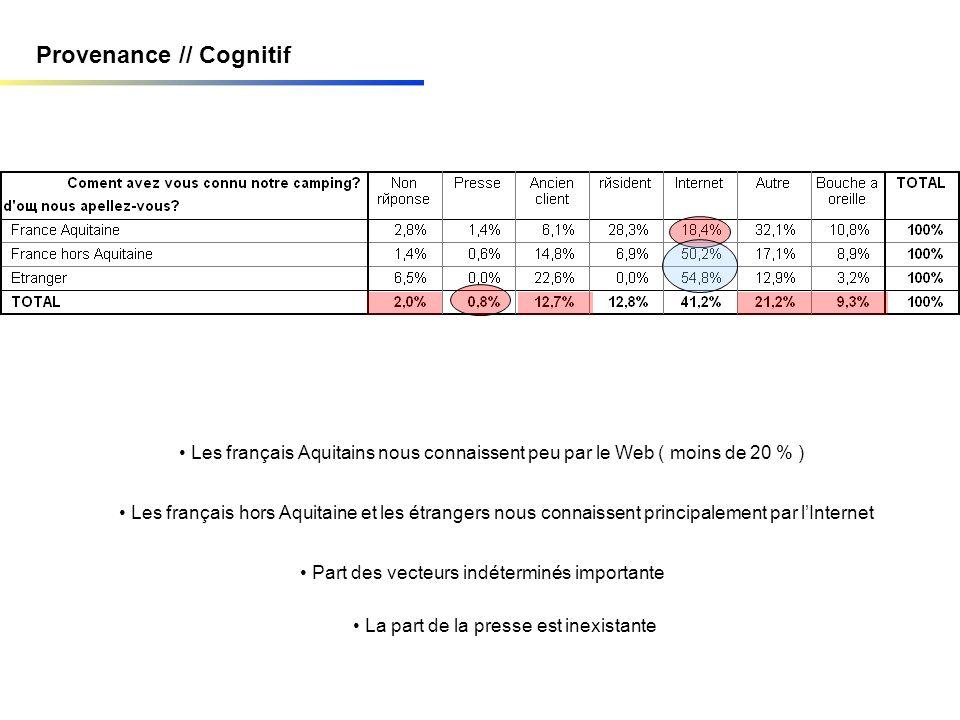 Provenance // Cognitif Les français Aquitains nous connaissent peu par le Web ( moins de 20 % ) Les français hors Aquitaine et les étrangers nous connaissent principalement par lInternet Part des vecteurs indéterminés importante La part de la presse est inexistante