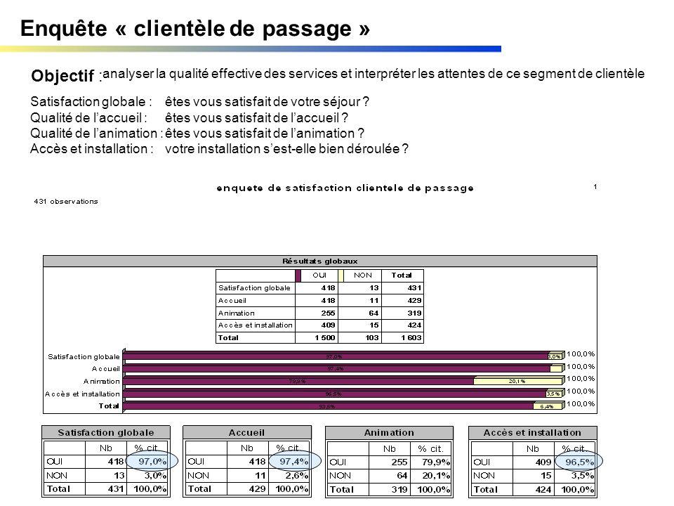 Enquête « clientèle de passage » Objectif : analyser la qualité effective des services et interpréter les attentes de ce segment de clientèle Satisfac