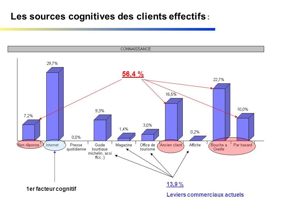Les sources cognitives des clients effectifs : 56,4 % 13,9 % 1er facteur cognitif Leviers commerciaux actuels
