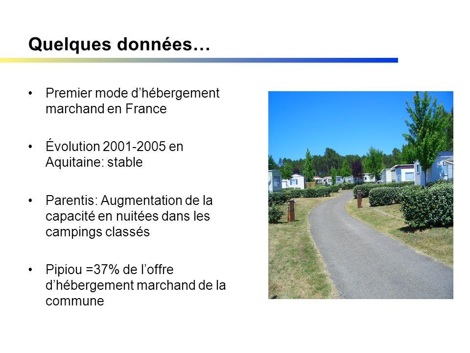 Quelques données… Premier mode dhébergement marchand en France Évolution 2001-2005 en Aquitaine: stable Parentis: Augmentation de la capacité en nuitées dans les campings classés Pipiou =37% de loffre dhébergement marchand de la commune