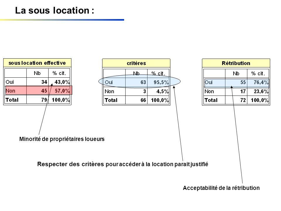 La sous location : Minorité de propriétaires loueurs Respecter des critères pour accéder à la location parait justifié Acceptabilité de la rétribution