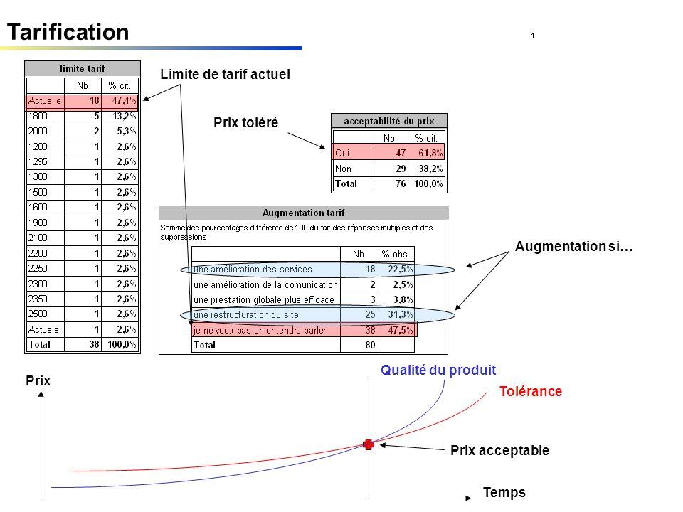 Tarification Limite de tarif actuel Prix toléré Augmentation si… Prix Tolérance Prix acceptable Qualité du produit Temps