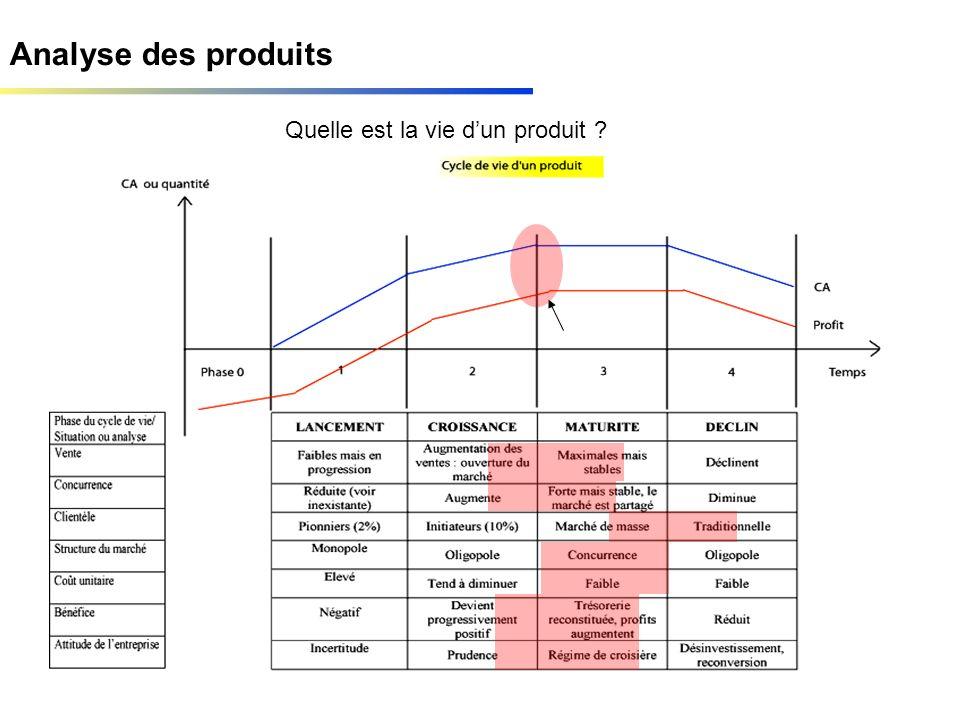 Analyse des produits Quelle est la vie dun produit ?