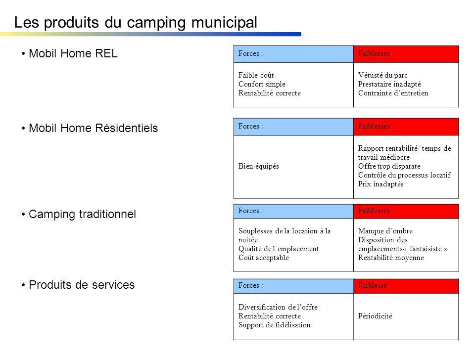 Les produits du camping municipal Forces :Faiblesses : Faible coût Confort simple Rentabilité correcte Vétusté du parc Prestataire inadapté Contrainte
