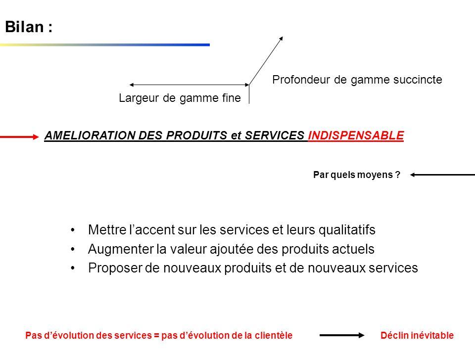 Bilan : Mettre laccent sur les services et leurs qualitatifs Augmenter la valeur ajoutée des produits actuels Proposer de nouveaux produits et de nouv