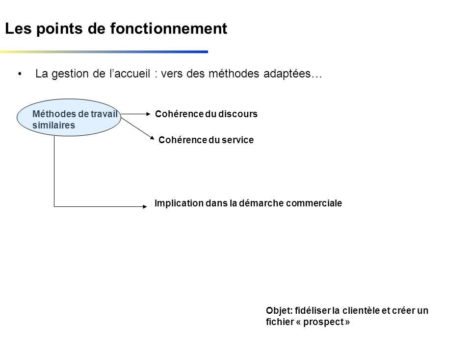Les points de fonctionnement La gestion de laccueil : vers des méthodes adaptées… Cohérence du discours Objet: fidéliser la clientèle et créer un fich
