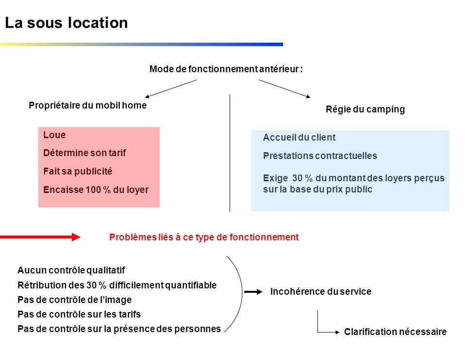 La sous location Mode de fonctionnement antérieur : Propriétaire du mobil home Régie du camping Loue Détermine son tarif Fait sa publicité Accueil du