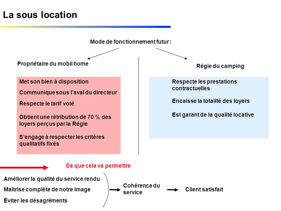 La sous location Mode de fonctionnement futur : Propriétaire du mobil home Met son bien à disposition Communique sous laval du directeur Respecte le t