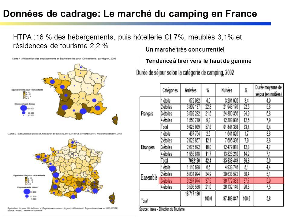 Données de cadrage: Le marché du camping en France HTPA :16 % des hébergements, puis hôtellerie Cl 7%, meublés 3,1% et résidences de tourisme 2,2 % Un marché très concurrentiel Tendance à tirer vers le haut de gamme