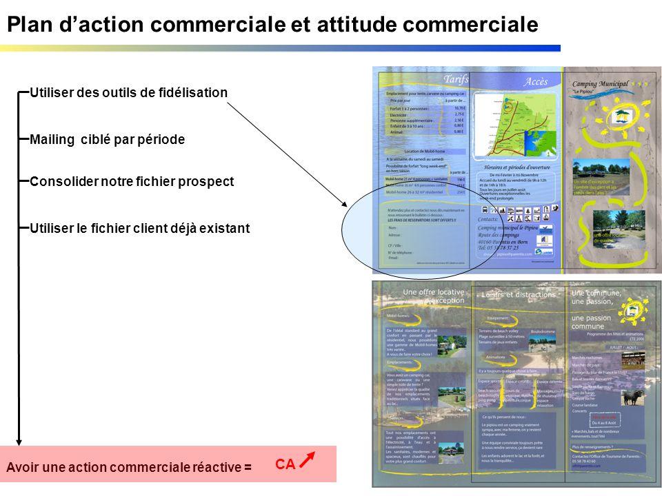 Plan daction commerciale et attitude commerciale Utiliser des outils de fidélisation Mailing ciblé par période Avoir une action commerciale réactive =