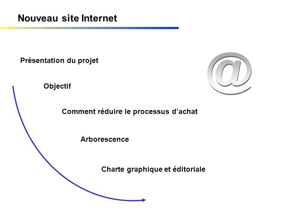 Nouveau site Internet Présentation du projet Objectif Comment réduire le processus dachat Arborescence Charte graphique et éditoriale
