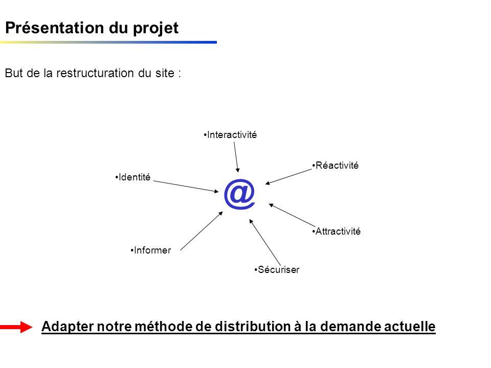 Présentation du projet But de la restructuration du site : Adapter notre méthode de distribution à la demande actuelle Attractivité Réactivité Sécuriser Informer Interactivité Identité @