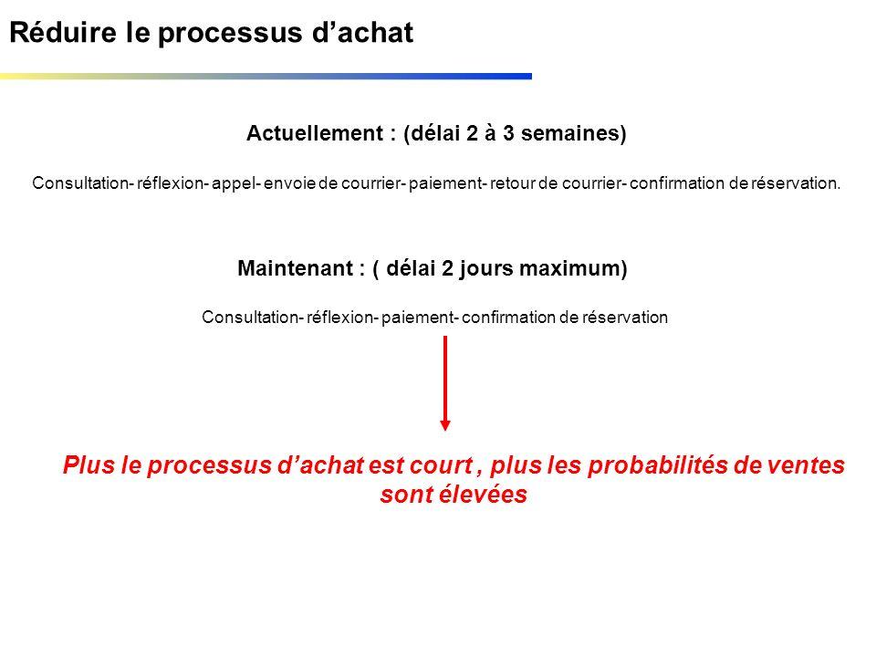Réduire le processus dachat Actuellement : (délai 2 à 3 semaines) Consultation- réflexion- appel- envoie de courrier- paiement- retour de courrier- co