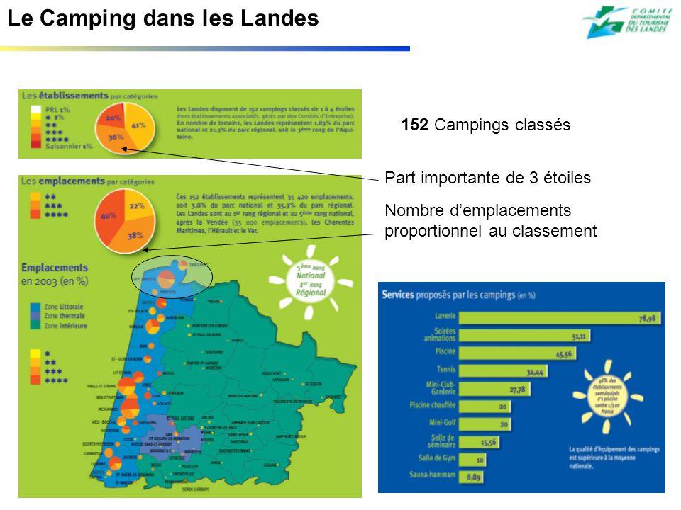 Le Camping dans les Landes Part importante de 3 étoiles Nombre demplacements proportionnel au classement 152 Campings classés