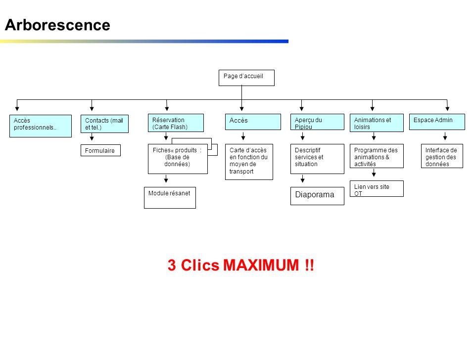 Arborescence Réservation (Carte Flash) Accès Page daccueil Espace Admin Formulaire Contacts (mail et tel.) Fiches« produits : (Base de données) Aperçu
