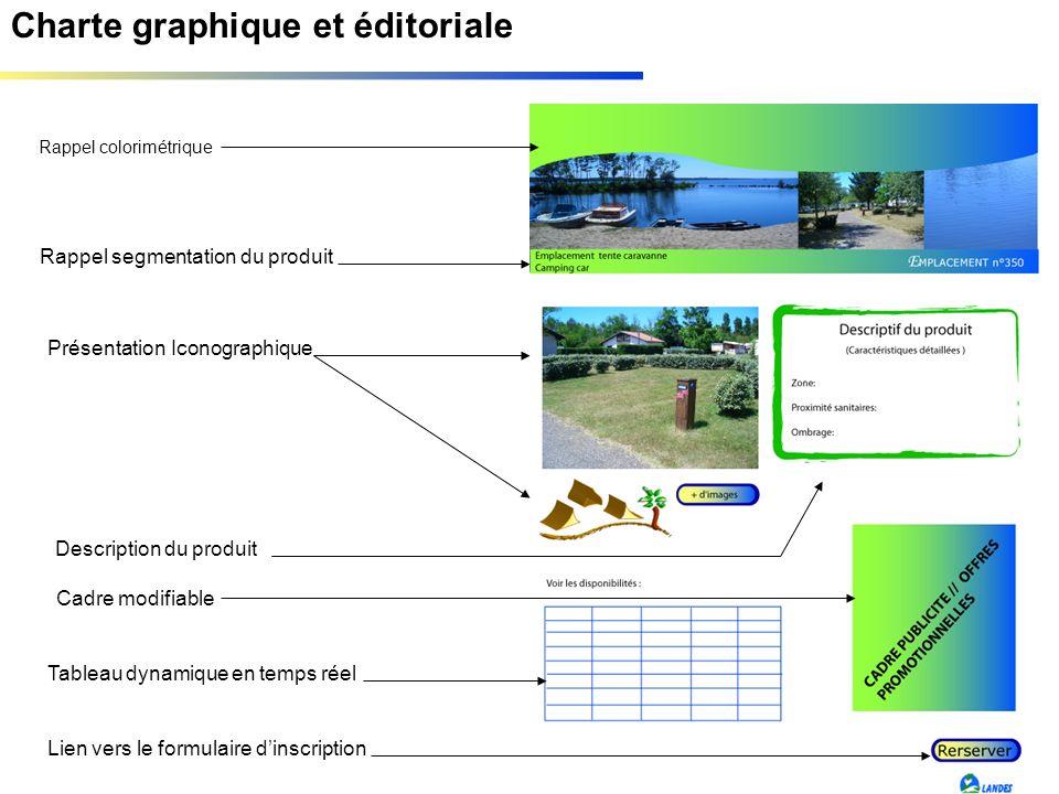 Charte graphique et éditoriale Rappel colorimétrique Rappel segmentation du produit Présentation Iconographique Description du produit Tableau dynamiq