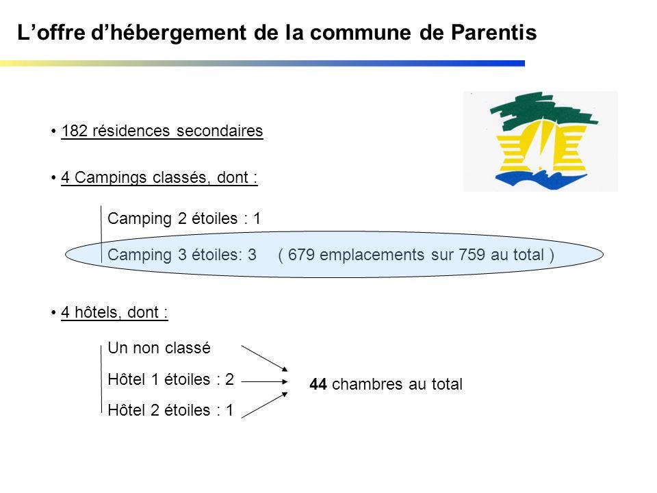 Loffre dhébergement de la commune de Parentis 182 résidences secondaires 4 Campings classés, dont : Camping 2 étoiles : 1 Camping 3 étoiles: 3( 679 em