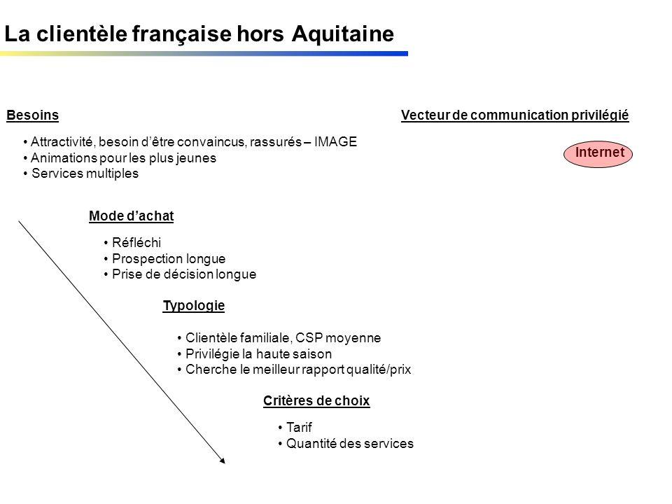 La clientèle française hors Aquitaine Besoins Mode dachat Typologie Critères de choix Vecteur de communication privilégié Attractivité, besoin dêtre c