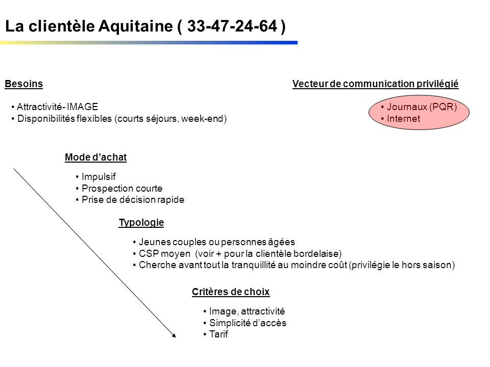 La clientèle Aquitaine ( 33-47-24-64 ) Besoins Mode dachat Typologie Critères de choix Attractivité- IMAGE Disponibilités flexibles (courts séjours, w
