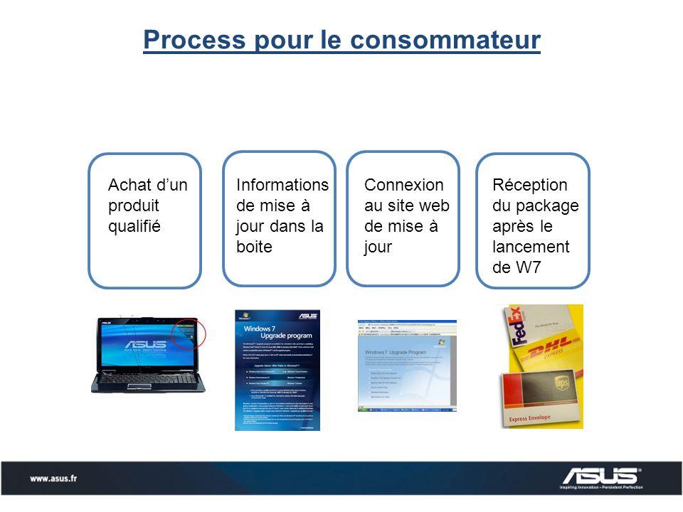 Process pour le consommateur Informations de mise à jour dans la boite Achat dun produit qualifié Connexion au site web de mise à jour Réception du package après le lancement de W7
