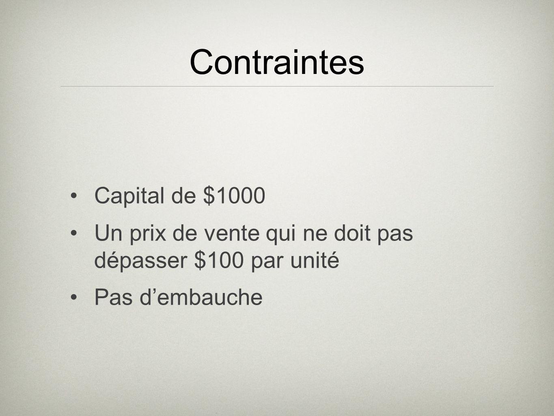 Contraintes Capital de $1000 Un prix de vente qui ne doit pas dépasser $100 par unité Pas dembauche