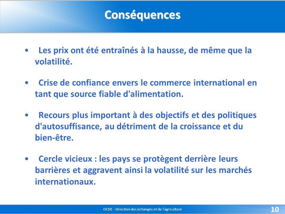 OCDE - Direction des échanges et de l agriculture 10Conséquences Les prix ont été entraînés à la hausse, de même que la volatilité.